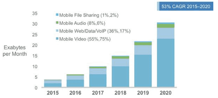 mobile-video-traffic-2020
